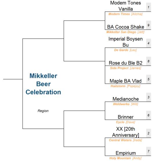 Mikkeller Beer Region